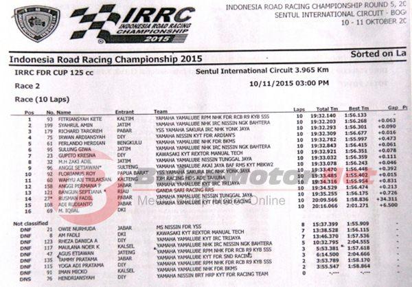 irrc seri 5 kelas 125cc