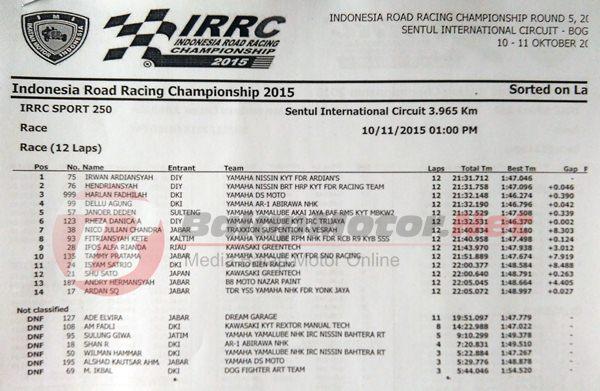 irrc seri 5 kelas 250cc