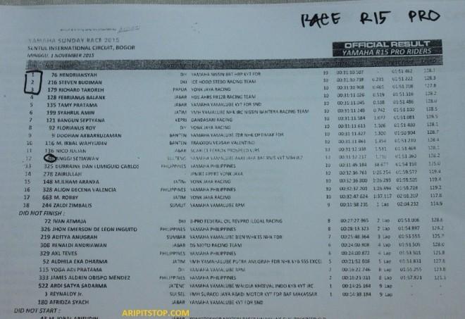 yamaha sunday race r15 pro riders