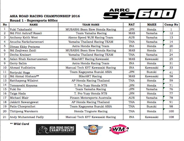 daftar pemain arrc 2016 ss 600cc
