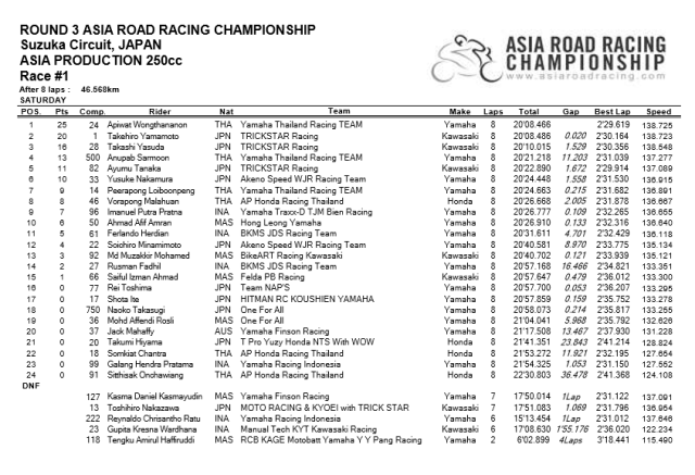arrc 250cc suzuka race1