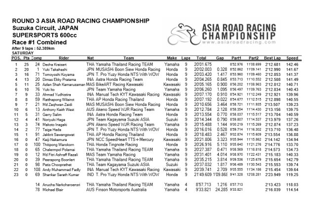 arrc 600 race 1 kombined