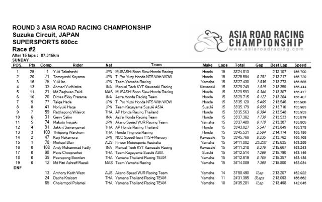 arrc ss600 suzuka 2016 race 2