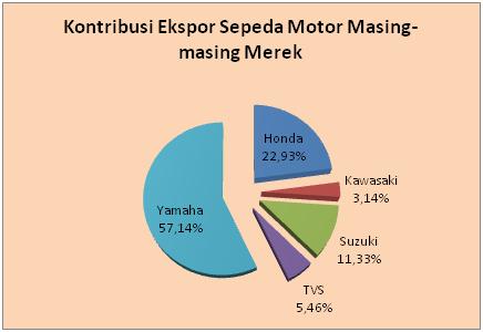 eksport motor 2016